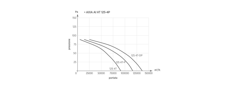 AXIA AI HT 125-4P