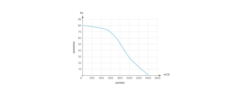 SMART 30/12 AR wi-fi