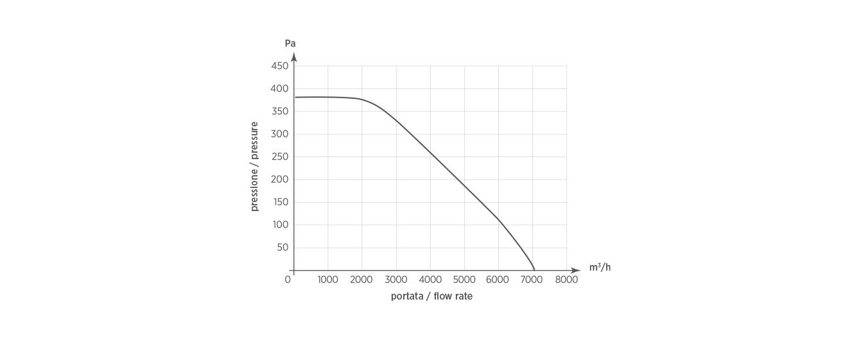 TXV 12T 400°C/2h