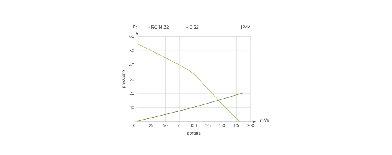 RC 14.32 - G32  IP44