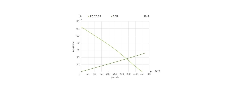 RC 20.32 - G32  IP44