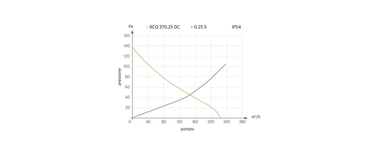 RCQ 370.25 DC - G25 S  IP54