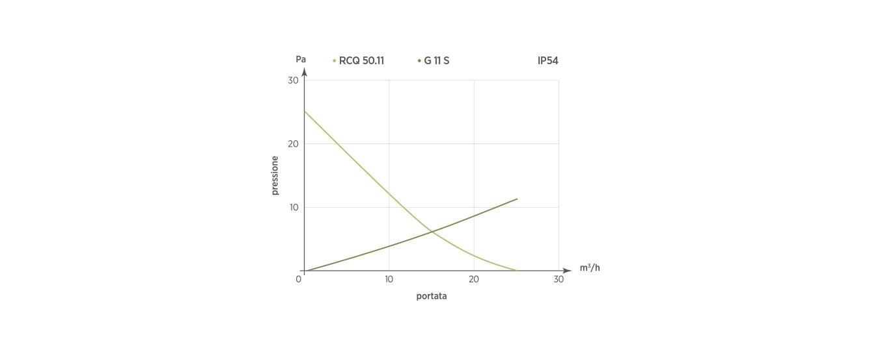 RCQ 50.11 - G11 S