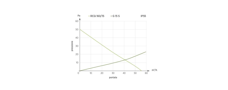 RCQ 160.15 - G 15S  IP55
