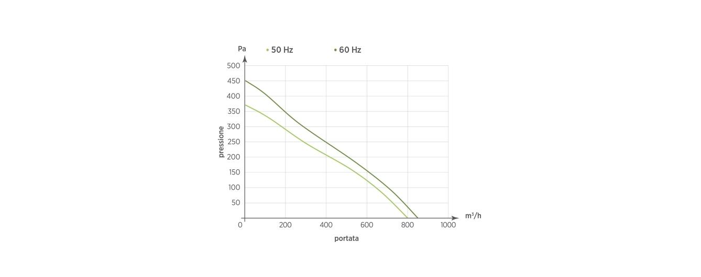 50 Hz - 60 Hz